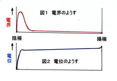 クルックス管の電極の疑問