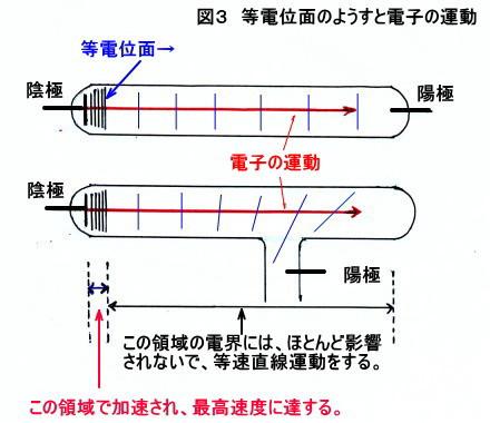 陽極の位置は、意図的に配置されている。