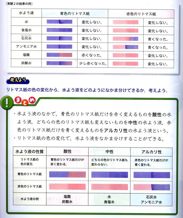 リトマス紙 - JapaneseClass.jp : 夏休み自由研究理科小学生 : 夏休み